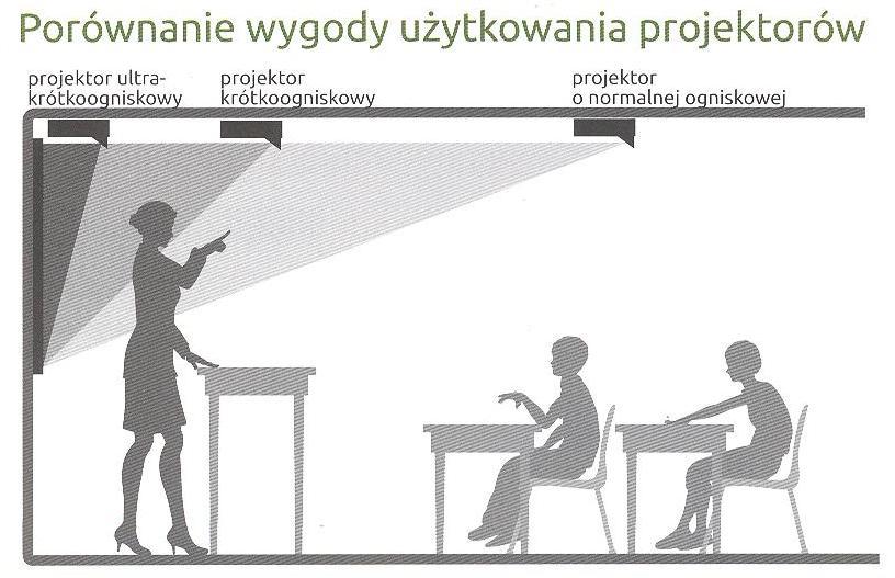 ilustracja efektu cienia podczas pracy z projektorem